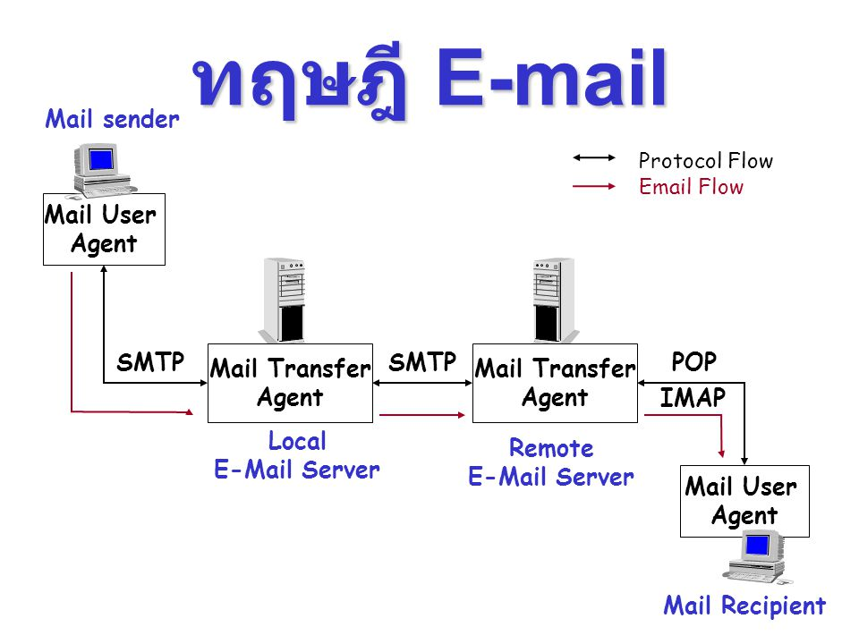 ทฤษฎี E-mail Mail sender Mail User Agent SMTP Mail Transfer Agent
