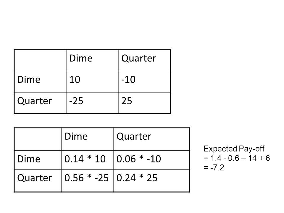 Dime Quarter 10 -10 -25 25 Dime Quarter 0.14 * 10 0.06 * -10