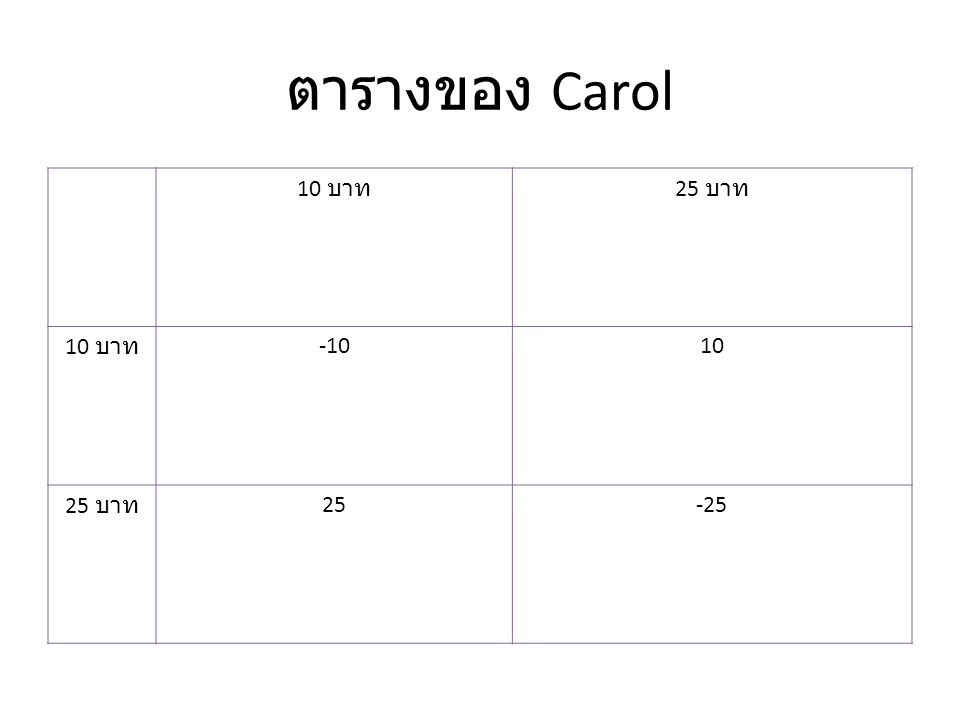 ตารางของ Carol 10 บาท 25 บาท -10 10 25 -25