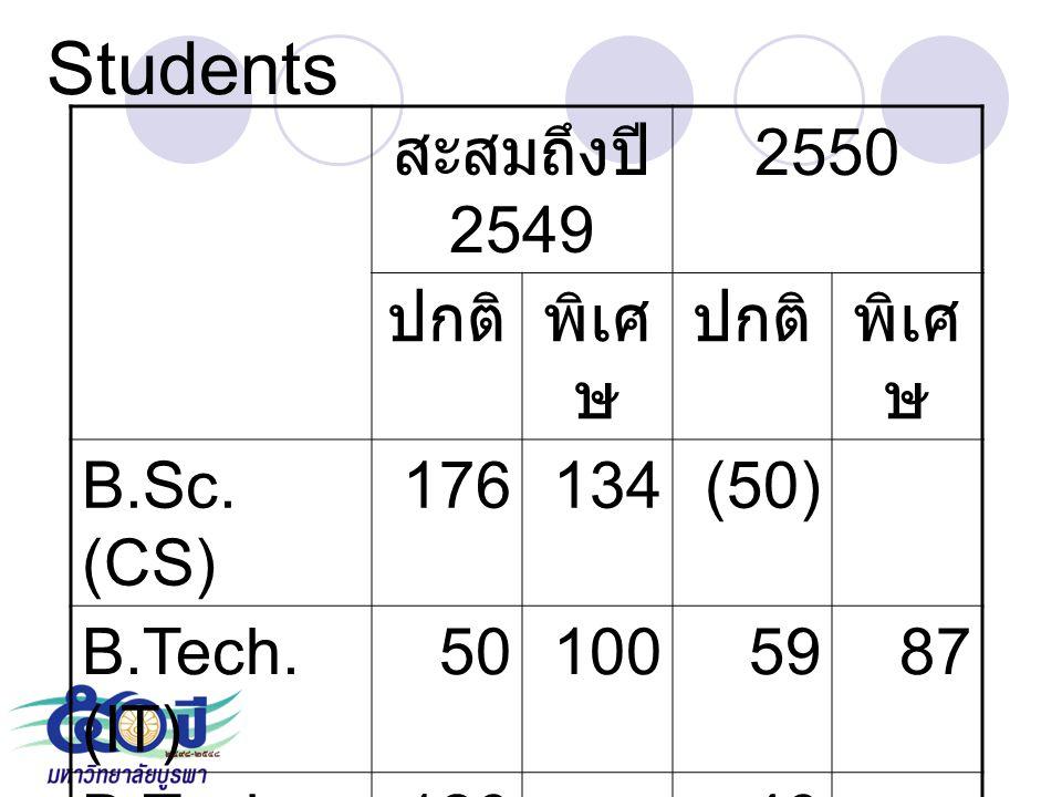 Students สะสมถึงปี 2549 2550 ปกติ พิเศษ B.Sc. (CS) 176 134 (50)