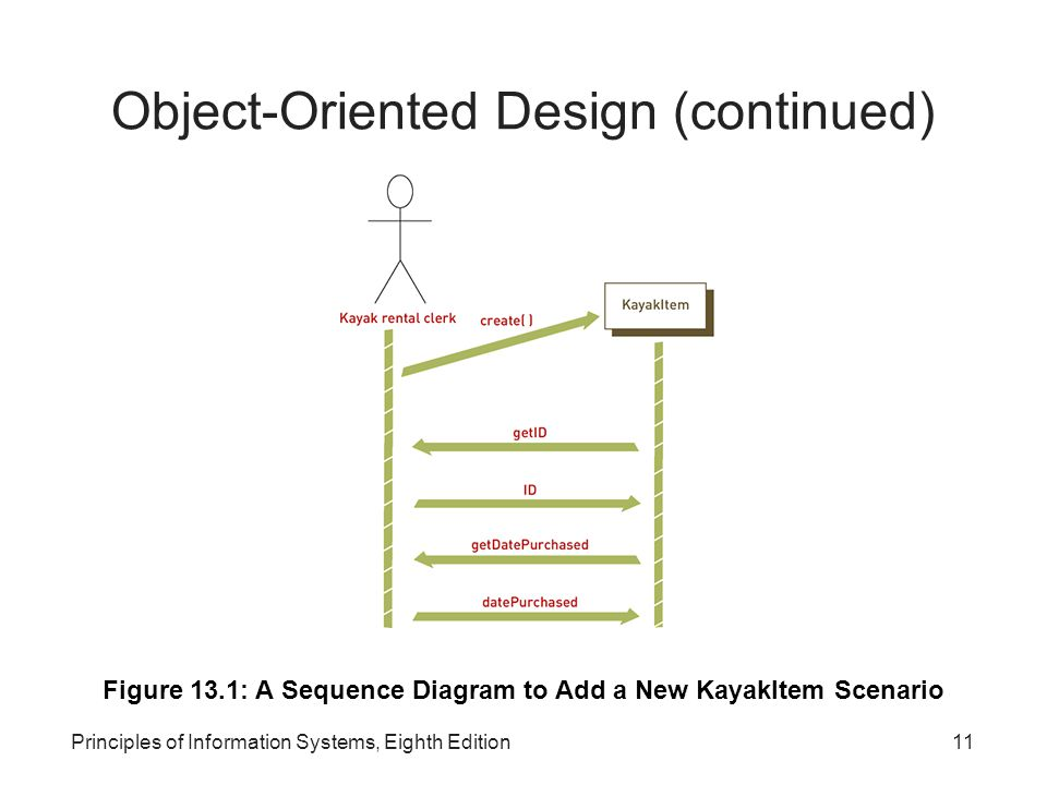 Object-Oriented Design (continued)‏