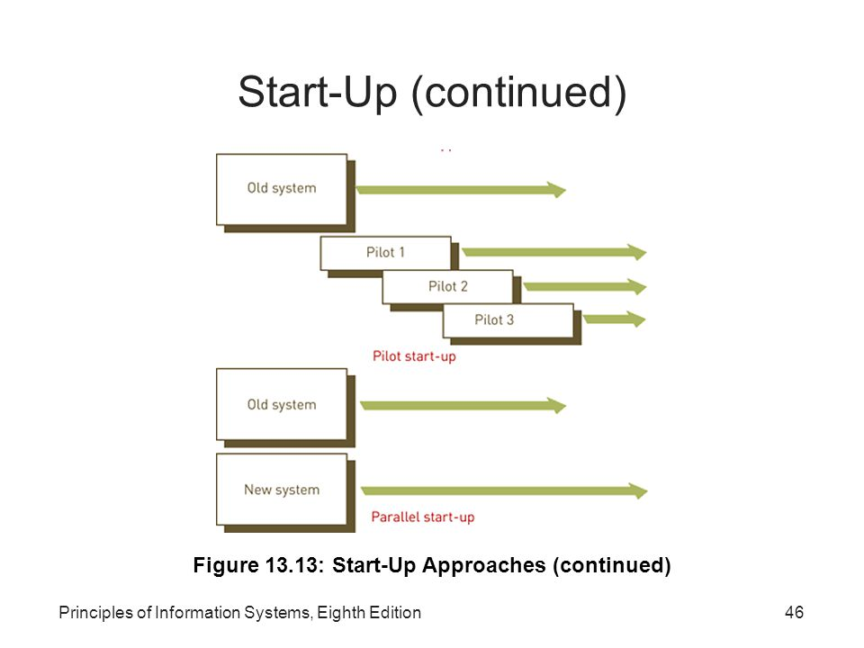Start-Up (continued)‏