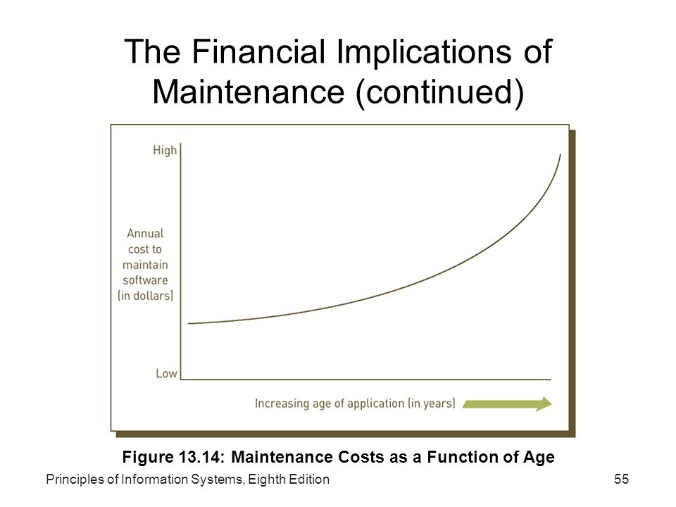 The Financial Implications of Maintenance (continued)‏
