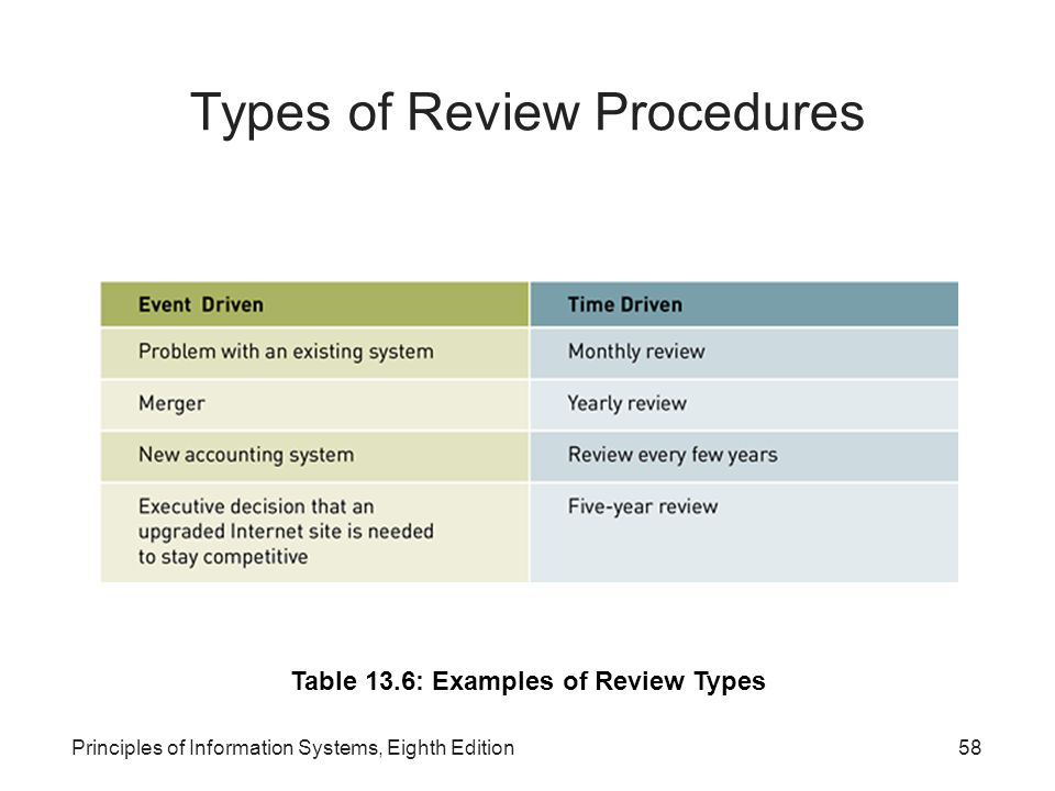 Types of Review Procedures