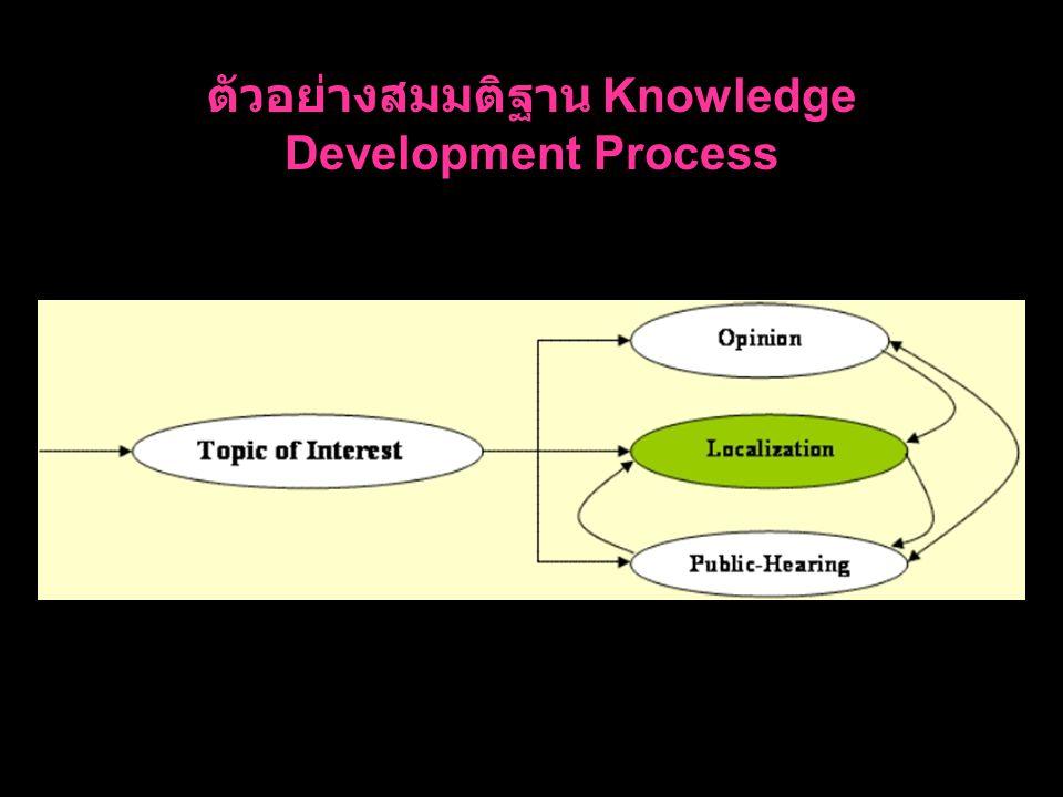 ตัวอย่างสมมติฐาน Knowledge Development Process