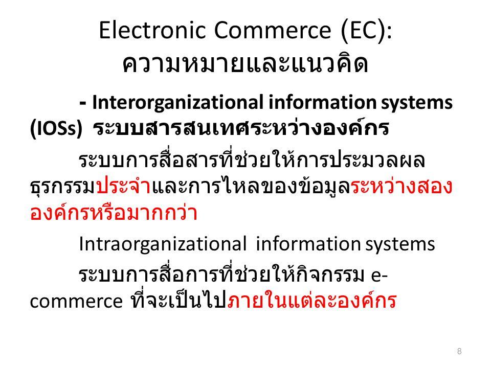 Electronic Commerce (EC): ความหมายและแนวคิด
