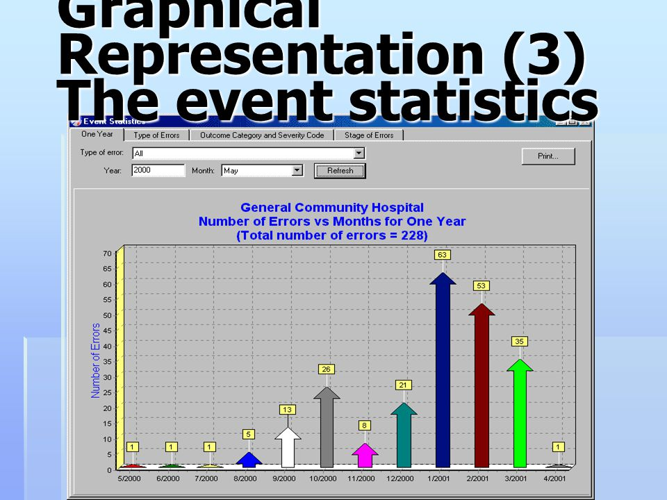 Graphical Representation (3) The event statistics