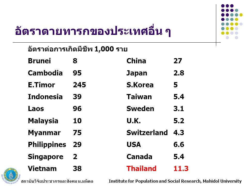 อัตราตายทารกของประเทศอื่น ๆ