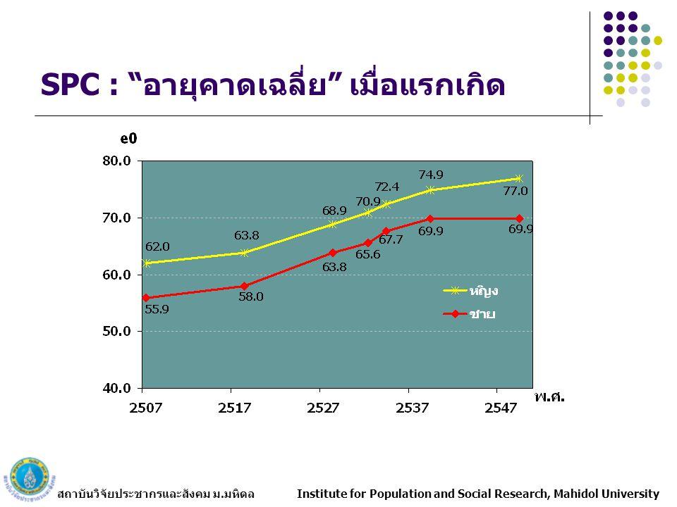 SPC : อายุคาดเฉลี่ย เมื่อแรกเกิด