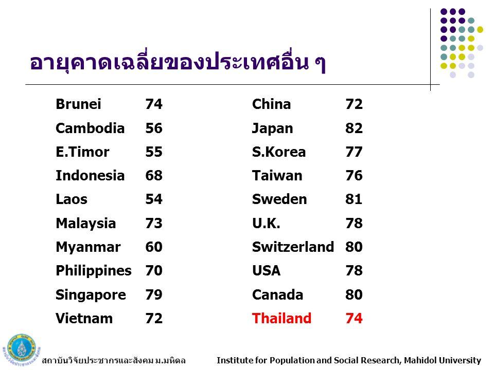 อายุคาดเฉลี่ยของประเทศอื่น ๆ