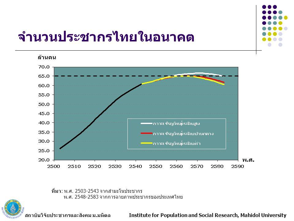 จำนวนประชากรไทยในอนาคต