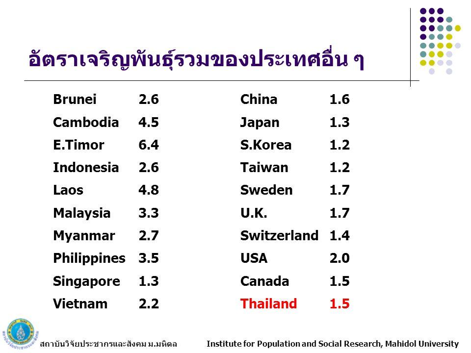 อัตราเจริญพันธุ์รวมของประเทศอื่น ๆ