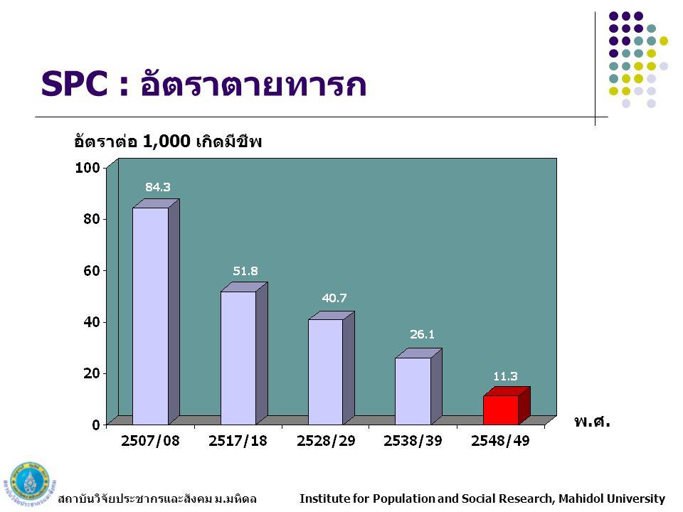 SPC : อัตราตายทารก อัตราต่อ 1,000 เกิดมีชีพ พ.ศ.