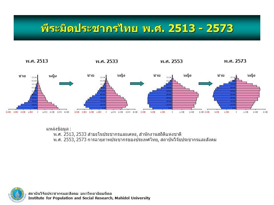 พีระมิดประชากรไทย พ.ศ. 2513 - 2573
