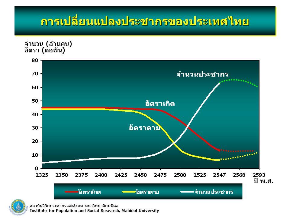 การเปลี่ยนแปลงประชากรของประเทศไทย