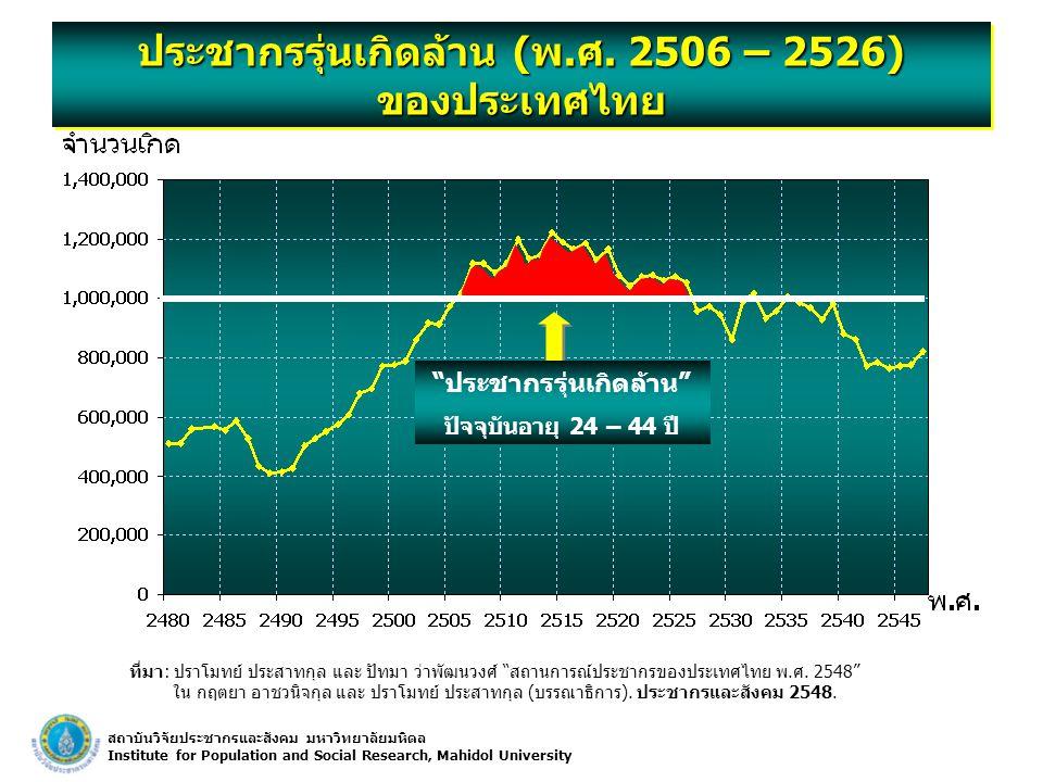 ประชากรรุ่นเกิดล้าน (พ.ศ. 2506 – 2526) ของประเทศไทย
