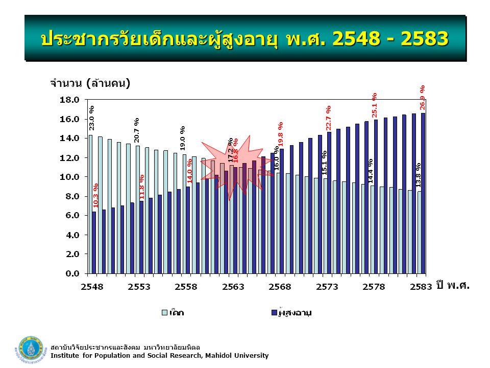 ประชากรวัยเด็กและผู้สูงอายุ พ.ศ. 2548 - 2583