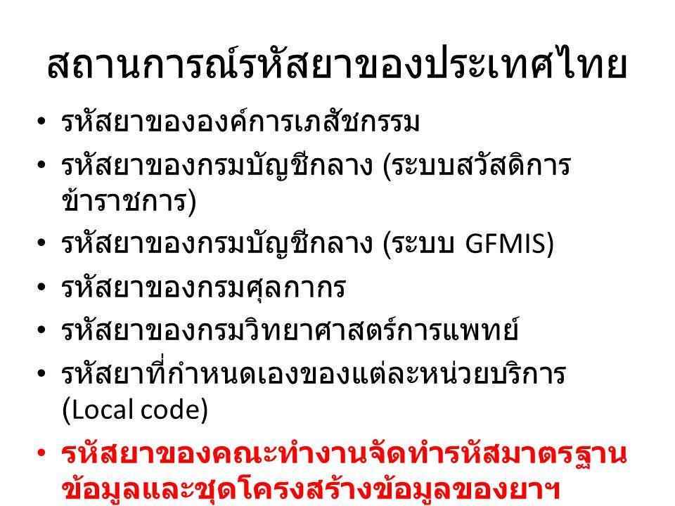 สถานการณ์รหัสยาของประเทศไทย