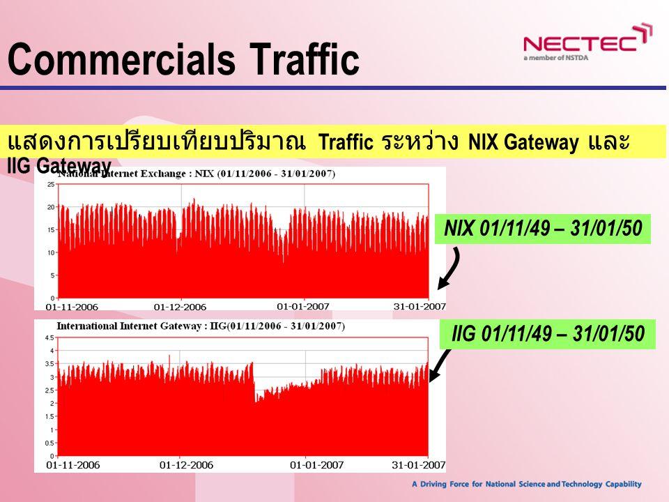 Commercials Traffic แสดงการเปรียบเทียบปริมาณ Traffic ระหว่าง NIX Gateway และ IIG Gateway. NIX 01/11/49 – 31/01/50.