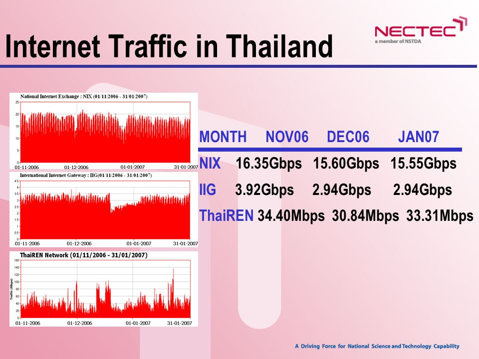 Internet Traffic in Thailand