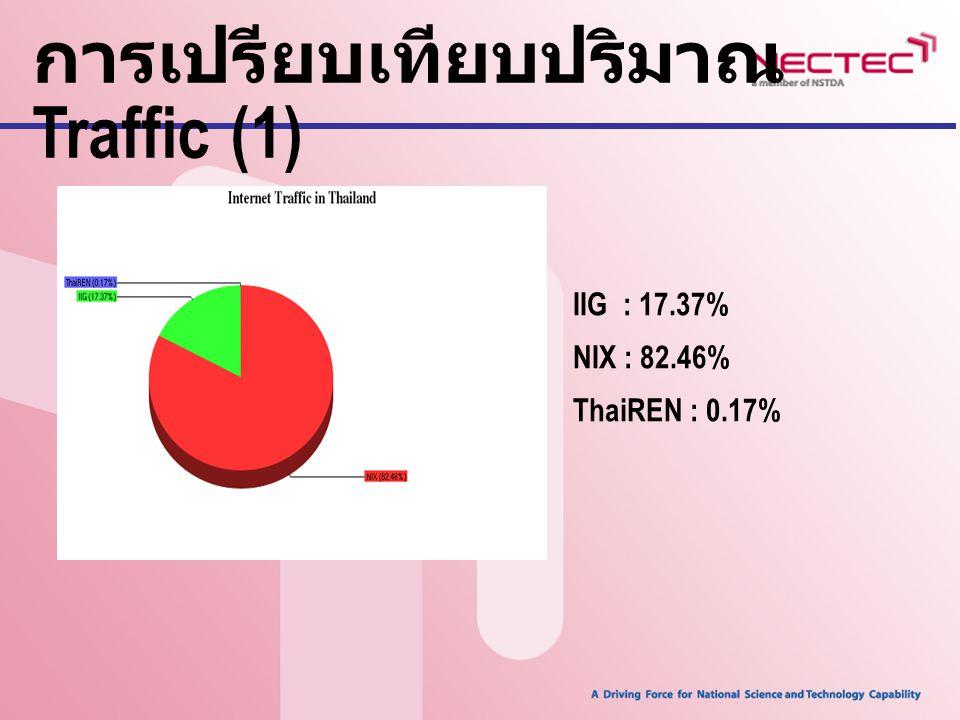 การเปรียบเทียบปริมาณ Traffic (1)