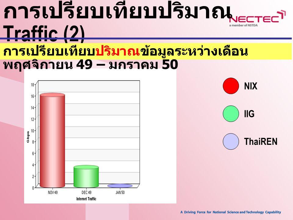 การเปรียบเทียบปริมาณ Traffic (2)