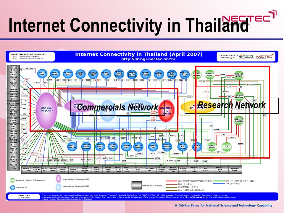 Internet Connectivity in Thailand