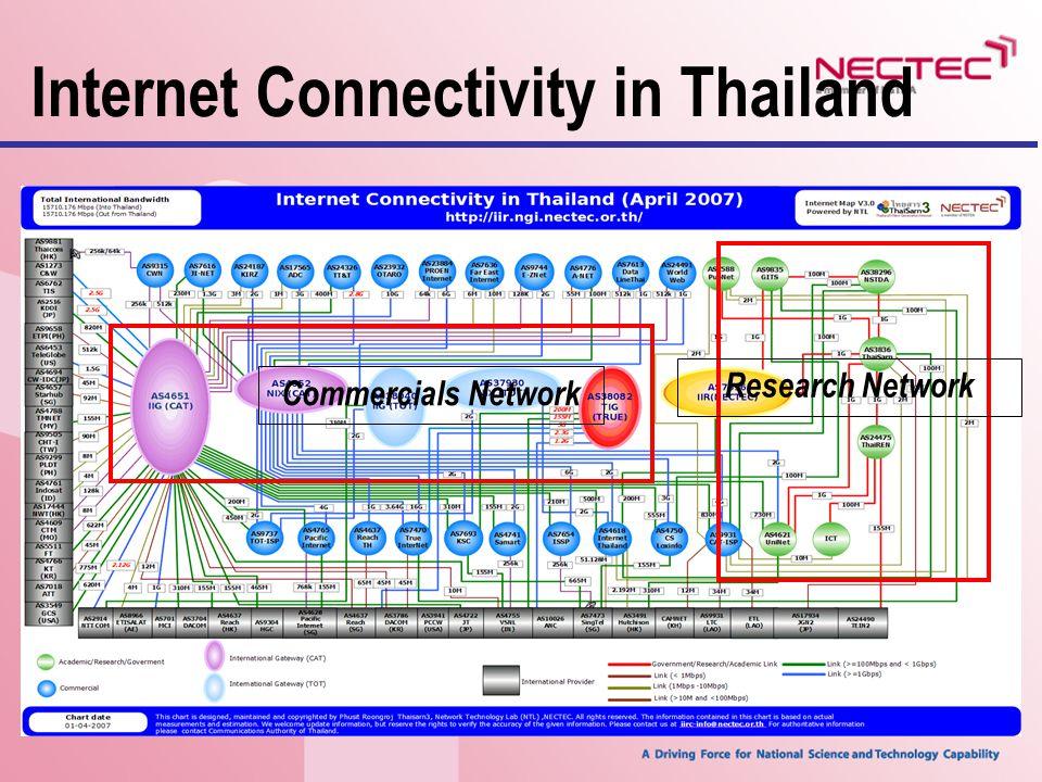 Internet Connectivity in Thailand