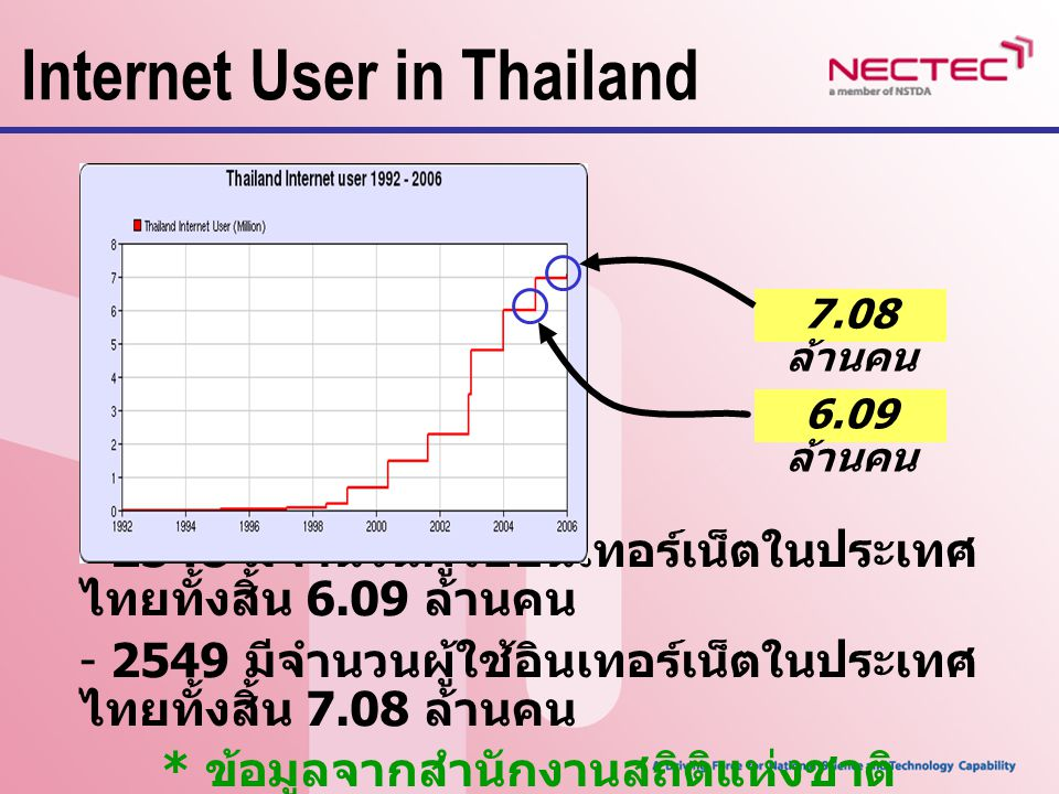 Internet User in Thailand