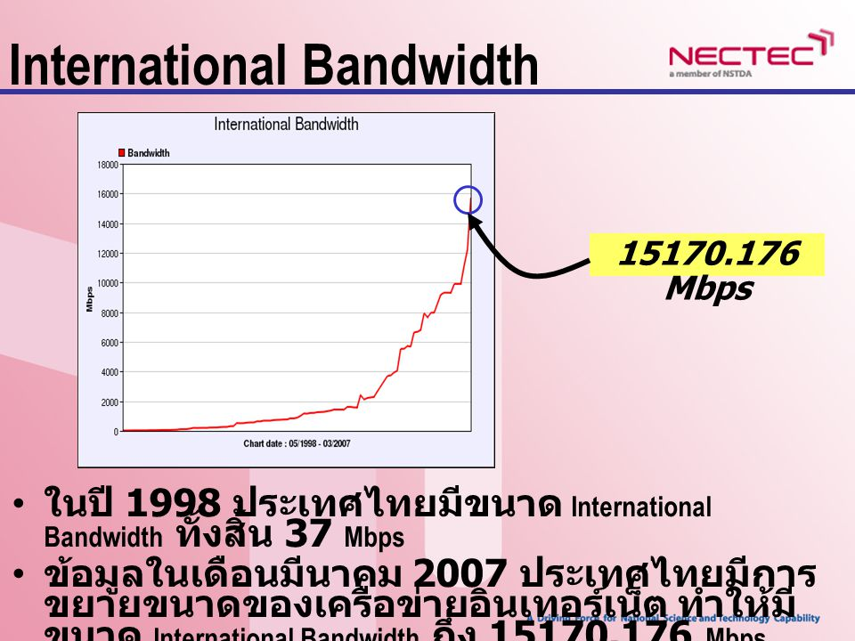 International Bandwidth