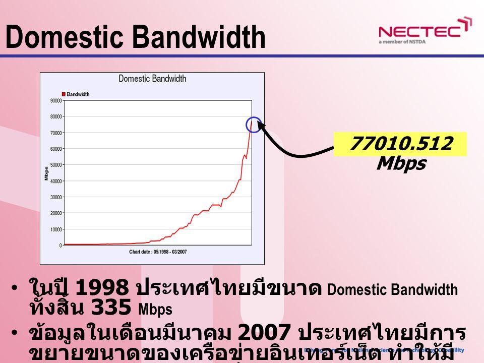 Domestic Bandwidth 77010.512 Mbps. ในปี 1998 ประเทศไทยมีขนาด Domestic Bandwidth ทั้งสิ้น 335 Mbps.