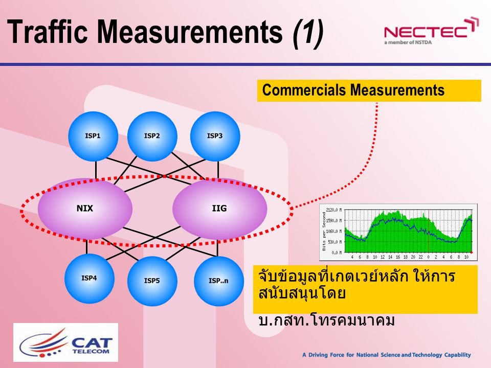 Traffic Measurements (1)