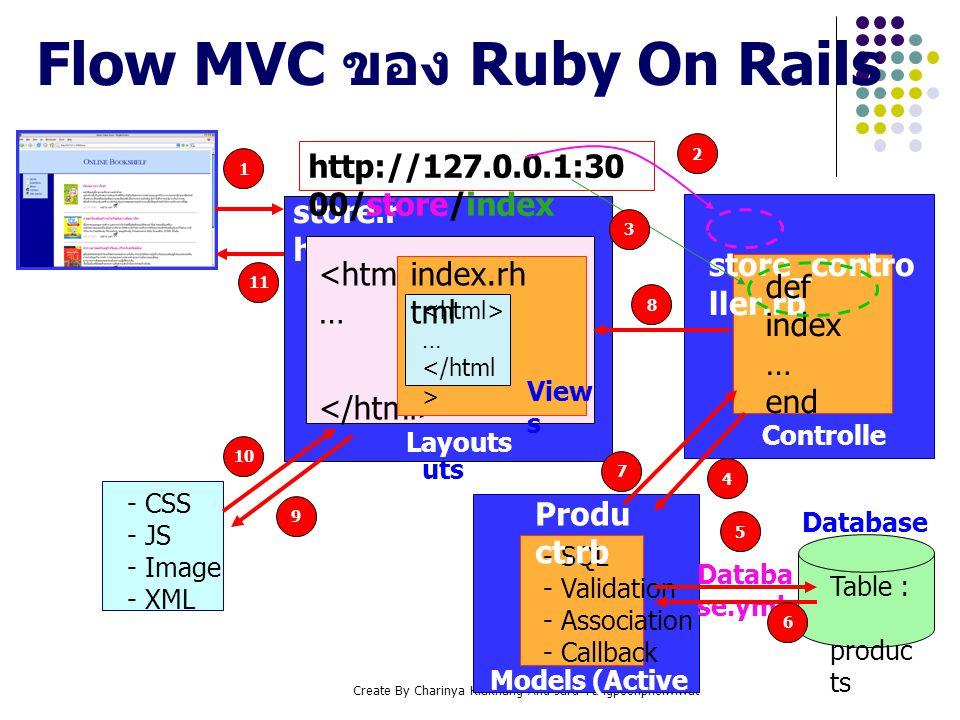 Flow MVC ของ Ruby On Rails
