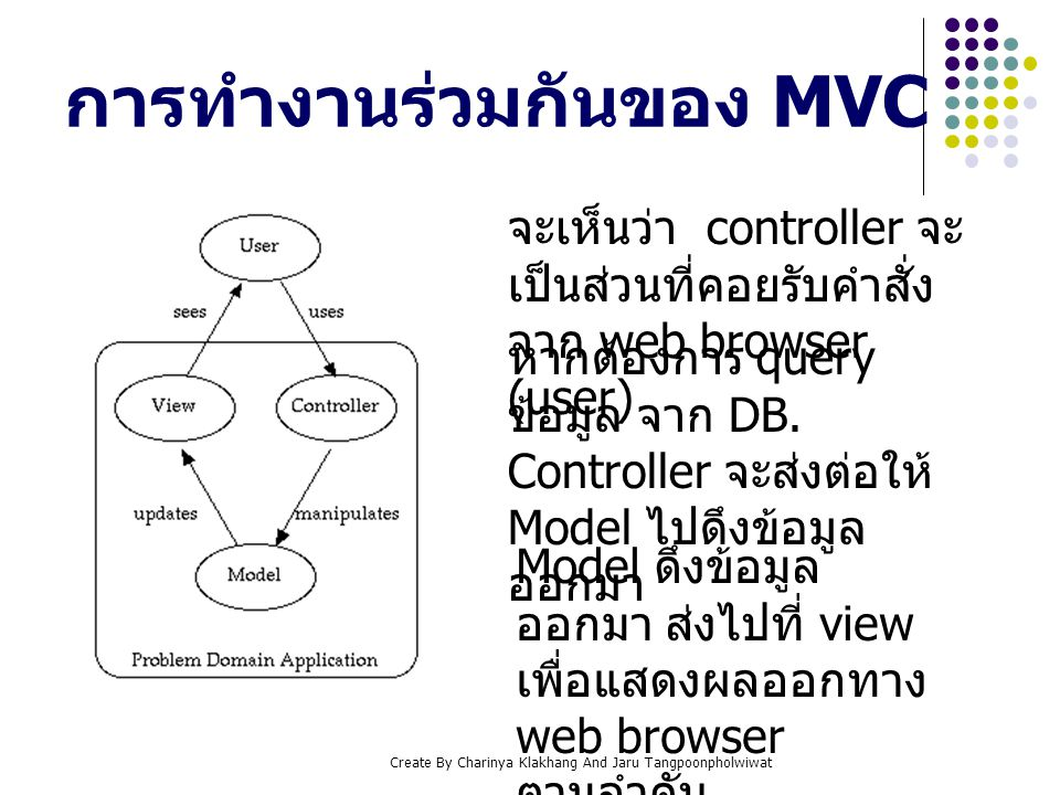 การทำงานร่วมกันของ MVC