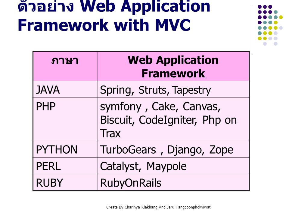ตัวอย่าง Web Application Framework with MVC
