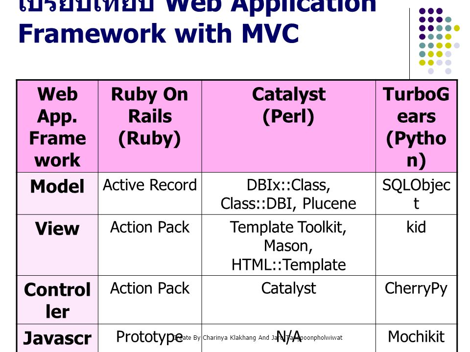 เปรียบเทียบ Web Application Framework with MVC