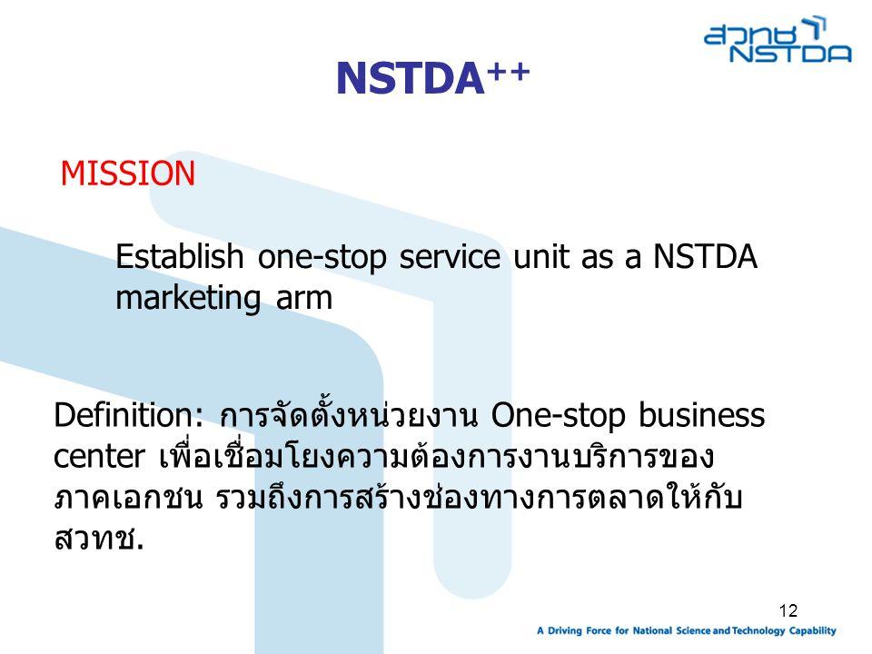 NSTDA++ MISSION. Establish one-stop service unit as a NSTDA marketing arm.