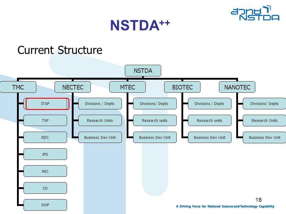 NSTDA++