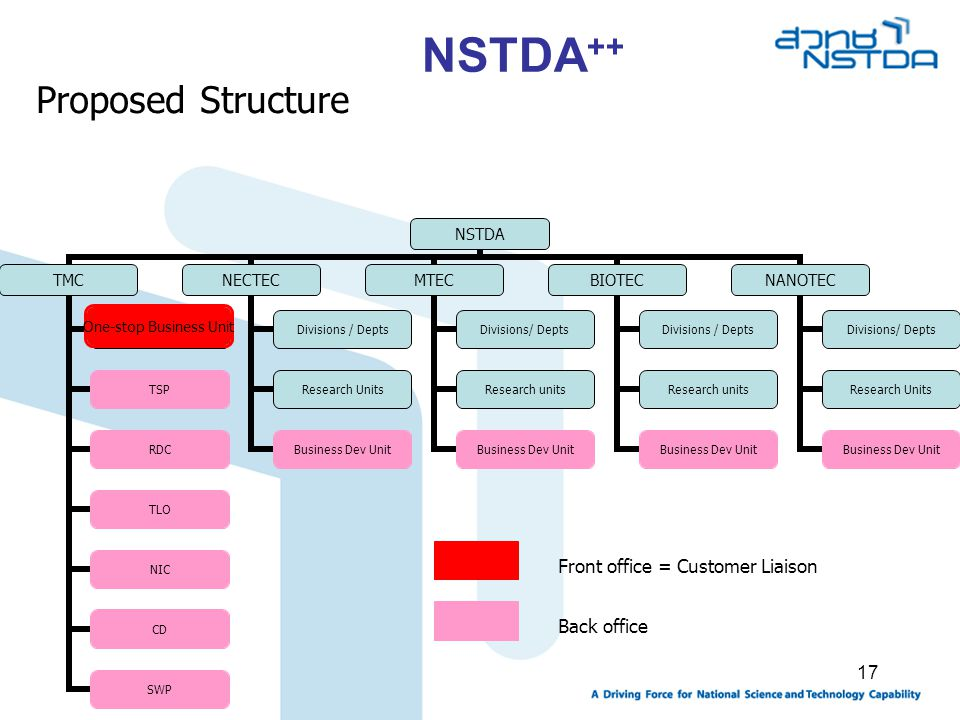 NSTDA++ Proposed Structure