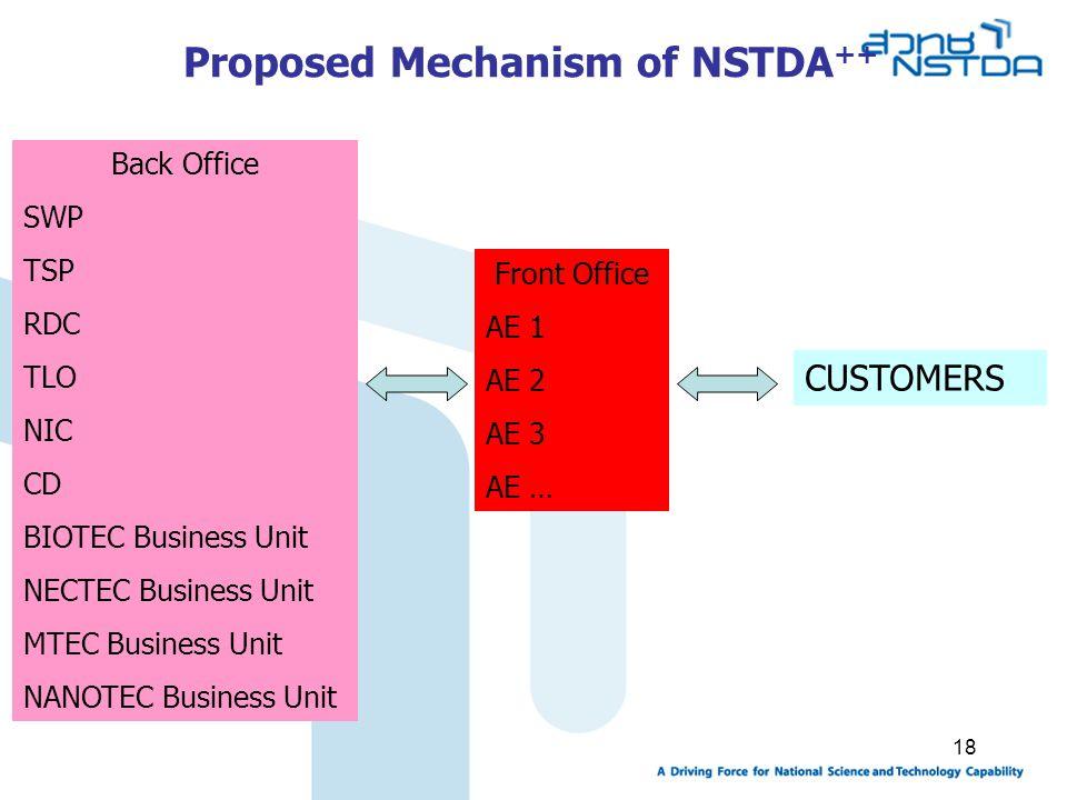Proposed Mechanism of NSTDA++