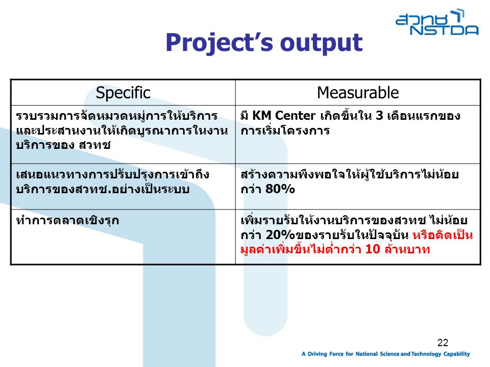 Project's output Specific Measurable