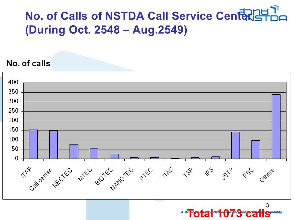 No. of Calls of NSTDA Call Service Center (During Oct. 2548 – Aug
