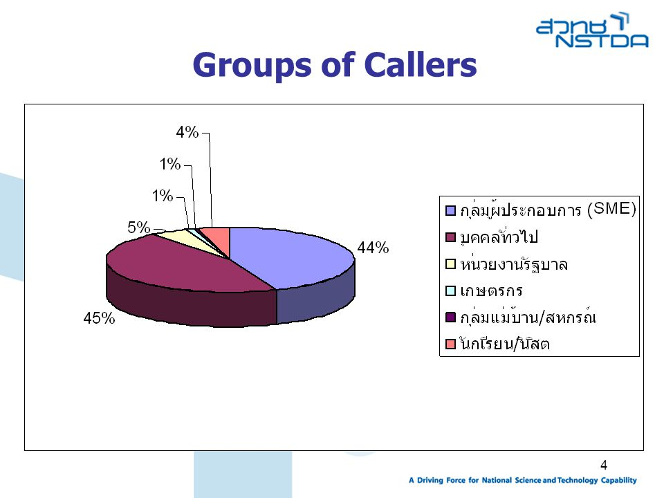 Groups of Callers