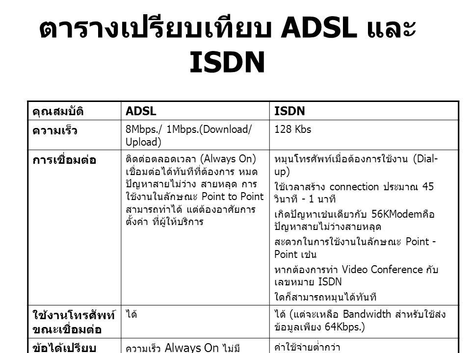 ตารางเปรียบเทียบ ADSL และ ISDN