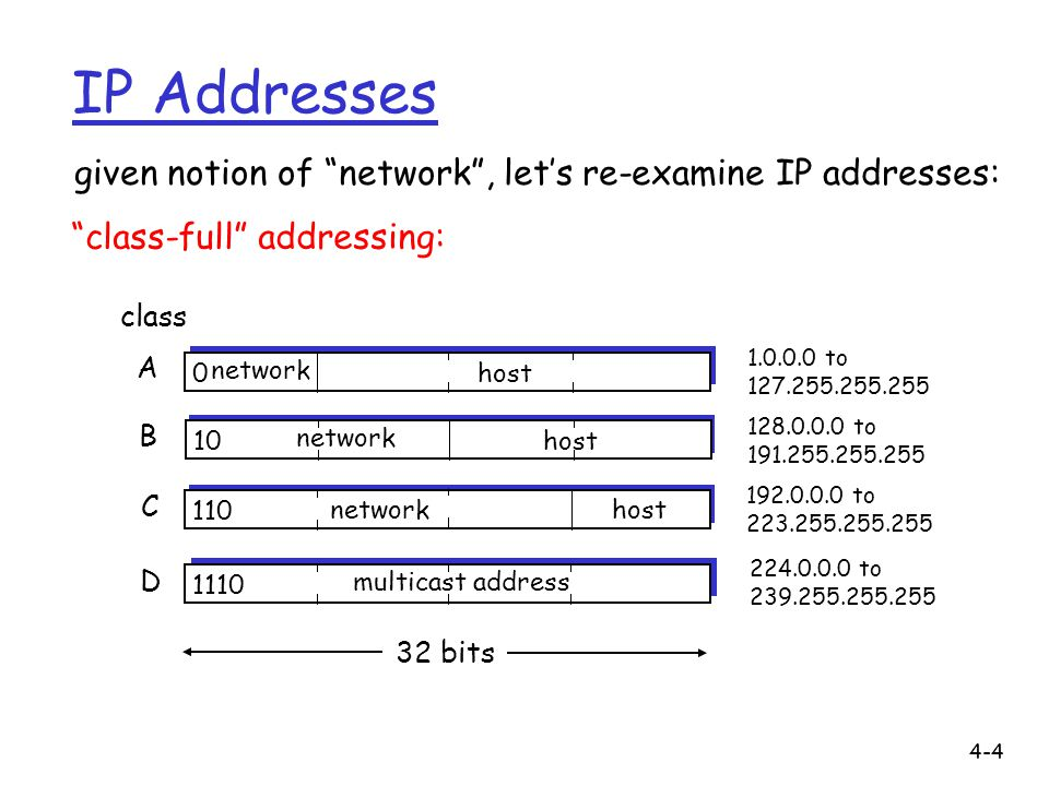 IP Addresses given notion of network , let's re-examine IP addresses: