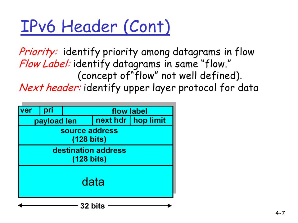 IPv6 Header (Cont) Priority: identify priority among datagrams in flow