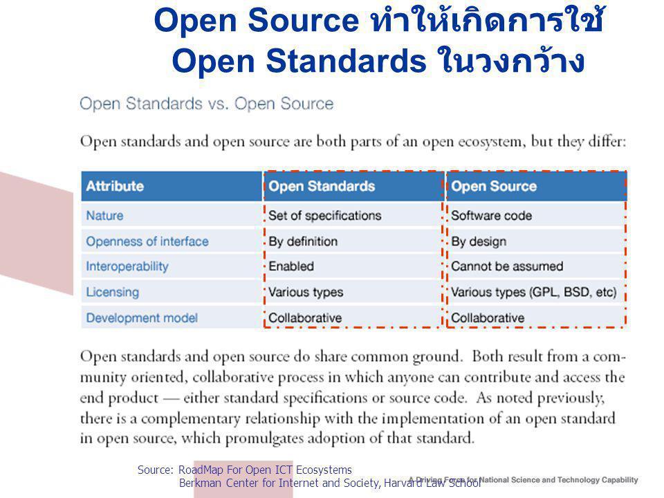 Open Source ทำให้เกิดการใช้ Open Standards ในวงกว้าง