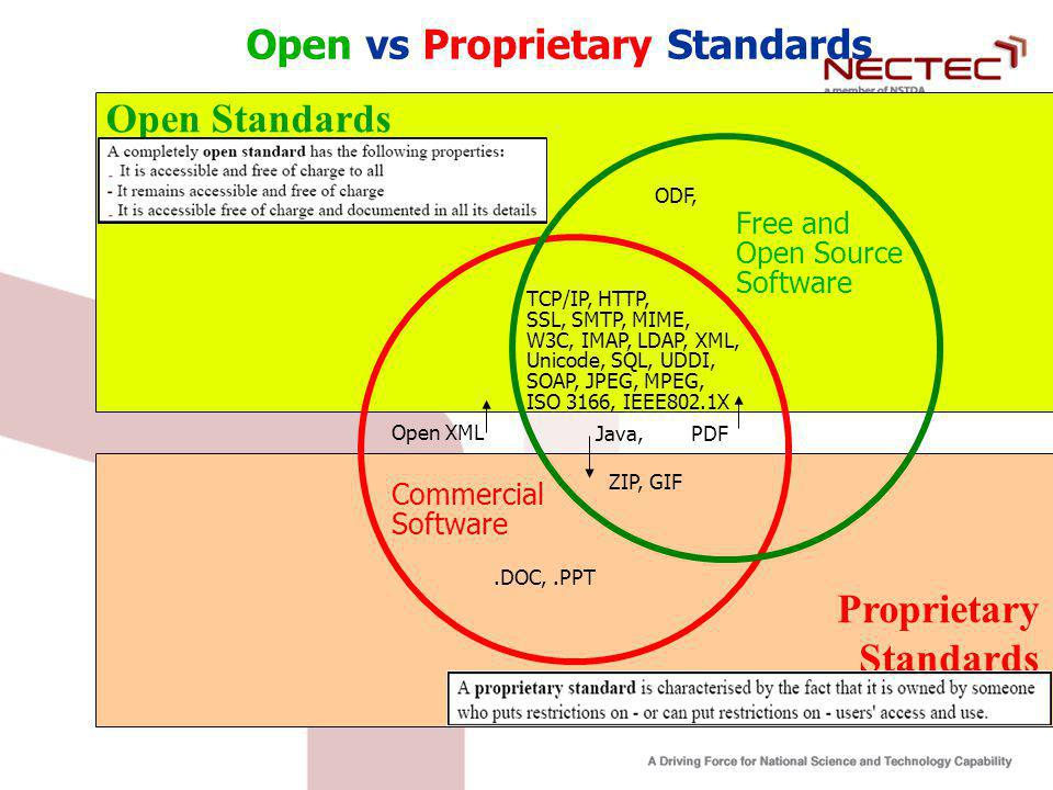 Open vs Proprietary Standards