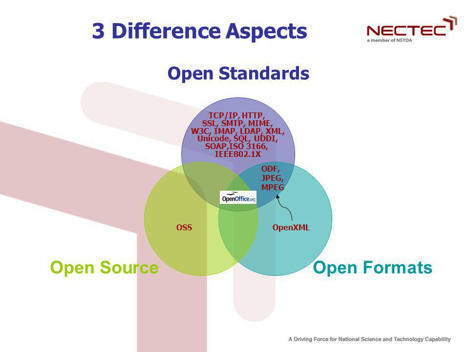 3 Difference Aspects TCP/IP, HTTP, SSL, SMTP, MIME,