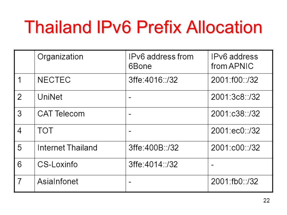Thailand IPv6 Prefix Allocation